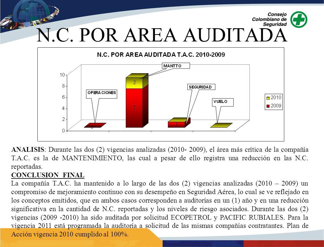 ANALISIS: Durante las dos (2) vigencias analizadas (2010- 2009), el área más crítica de la compañía T.A.C. es la de MANTENIMIENTO, las cual a pesar de