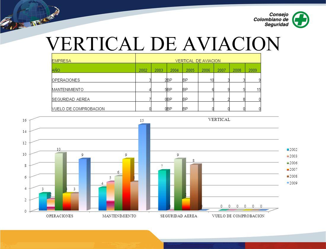 VERTICAL DE AVIACION EMPRESAVERTICAL DE AVIACION AÑO20022003200420052006200720082009 OPERACIONES32BP 10339 MANTENIMIENTO45BP 69515 SEGURIDAD AEREA70BP