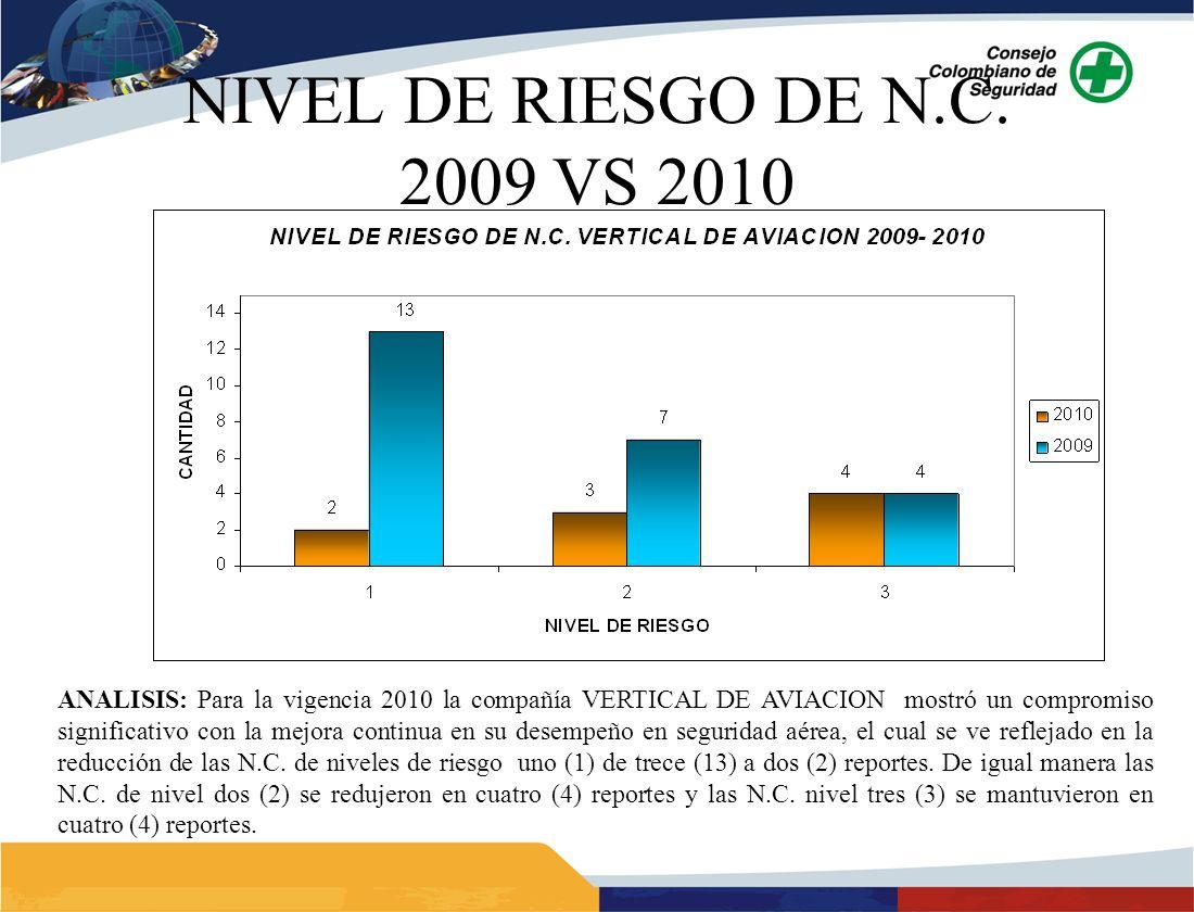 NIVEL DE RIESGO DE N.C. 2009 VS 2010 ANALISIS: Para la vigencia 2010 la compañía VERTICAL DE AVIACION mostró un compromiso significativo con la mejora