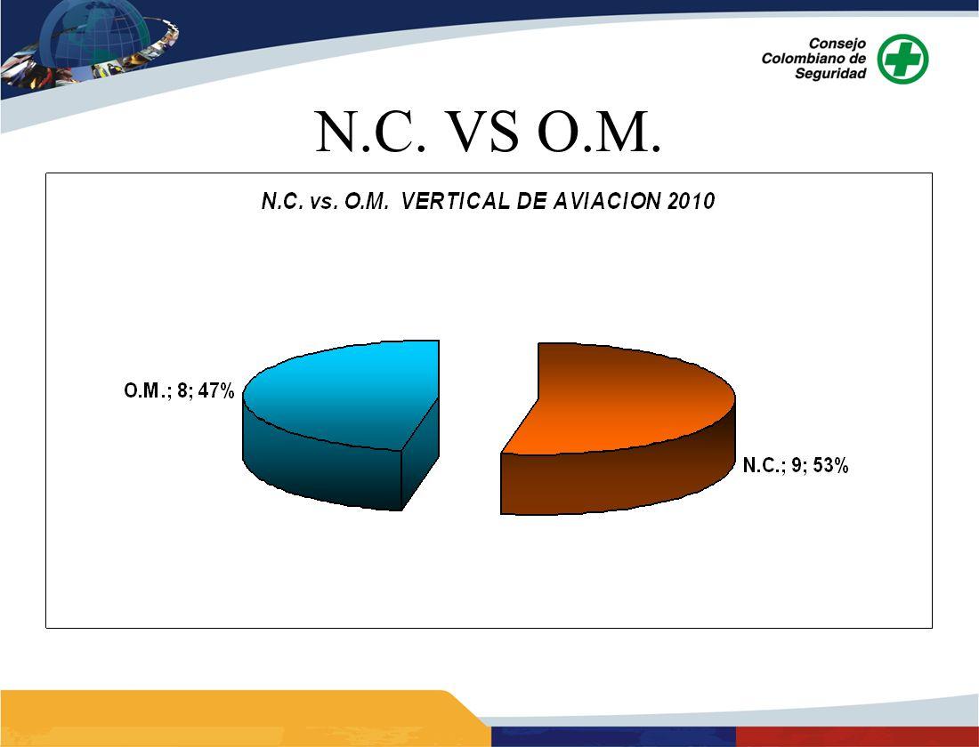 N.C. VS O.M.