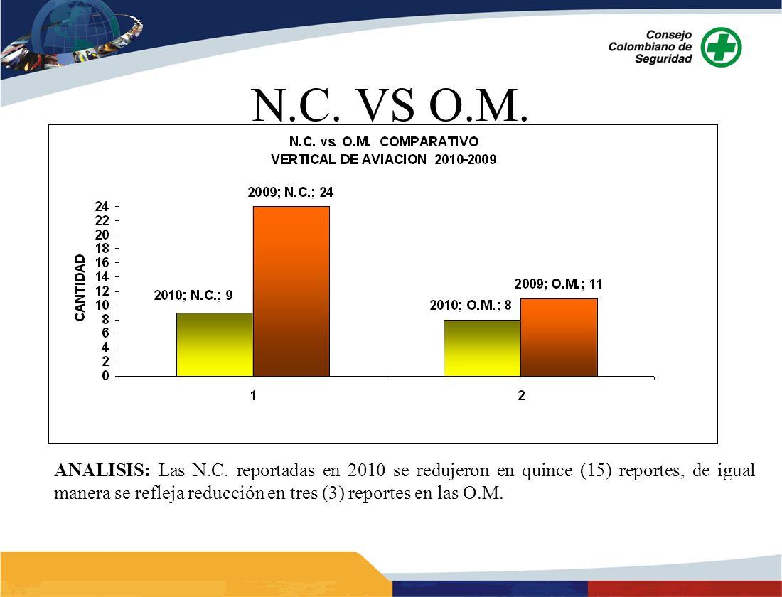 ANALISIS: Las N.C. reportadas en 2010 se redujeron en quince (15) reportes, de igual manera se refleja reducción en tres (3) reportes en las O.M.
