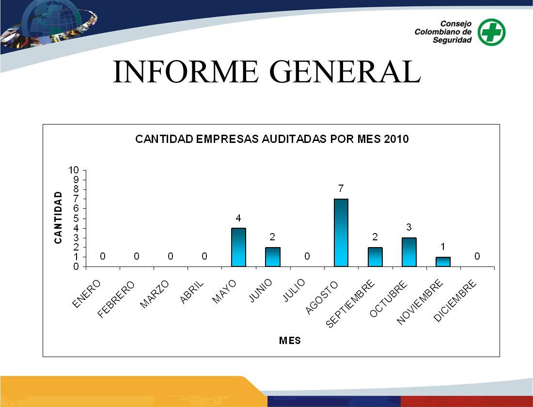 INFORMACION GENERAL TRANSPORTE AEREO DE APOYO PETROLERO BASE DE OPERACIÓN: Yopal FECHA DE AUDITORIA: 2009 – 4 y 5 Marzo 2010 – 6 y 7 Mayo EQUIPO AUDITOR: 2009 y 2010 – Alberto Montezuma y Francisco Cavallazzi CONCEPTO: 2009 Auditoría a (1) un año 2010 Auditoría a (6) seis meses sujeto a cierre de N.C.