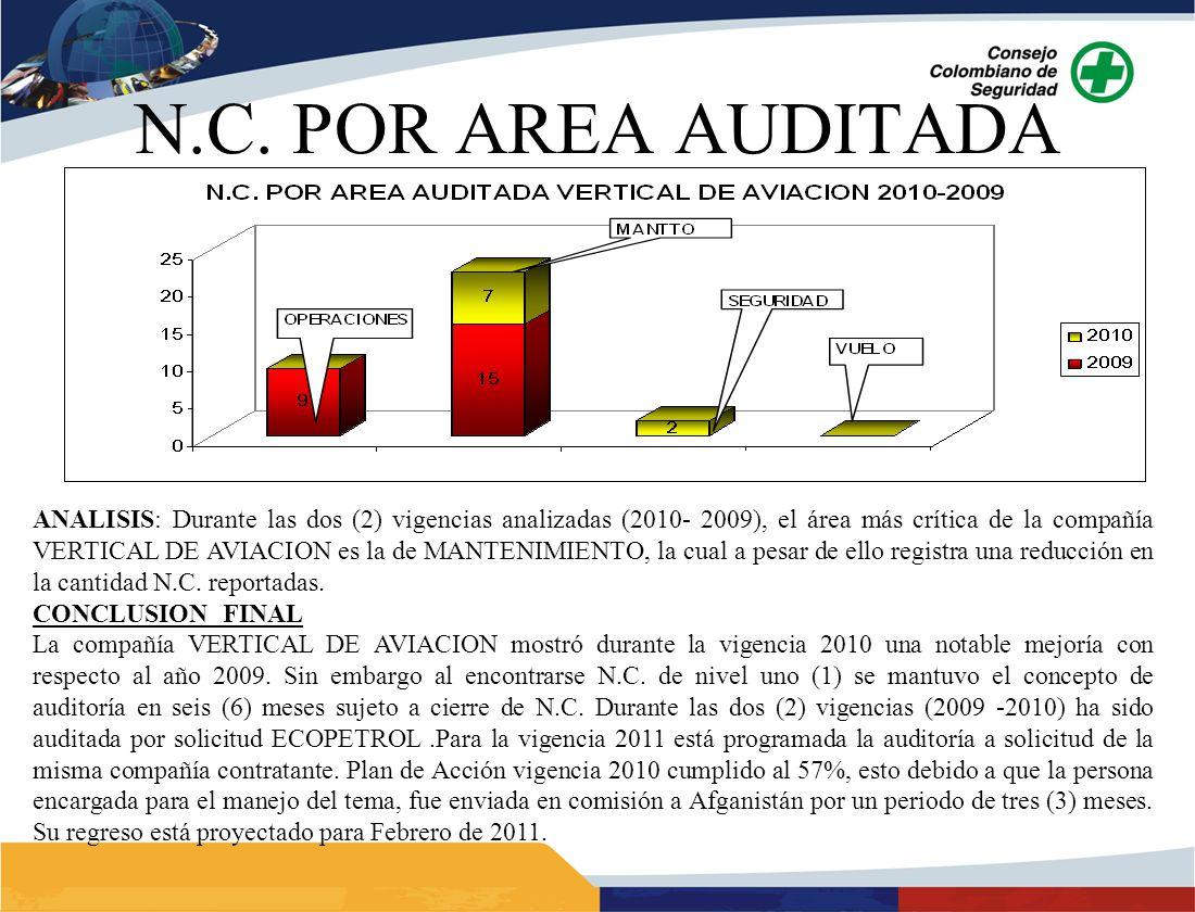 ANALISIS: Durante las dos (2) vigencias analizadas (2010- 2009), el área más crítica de la compañía VERTICAL DE AVIACION es la de MANTENIMIENTO, la cual a pesar de ello registra una reducción en la cantidad N.C.
