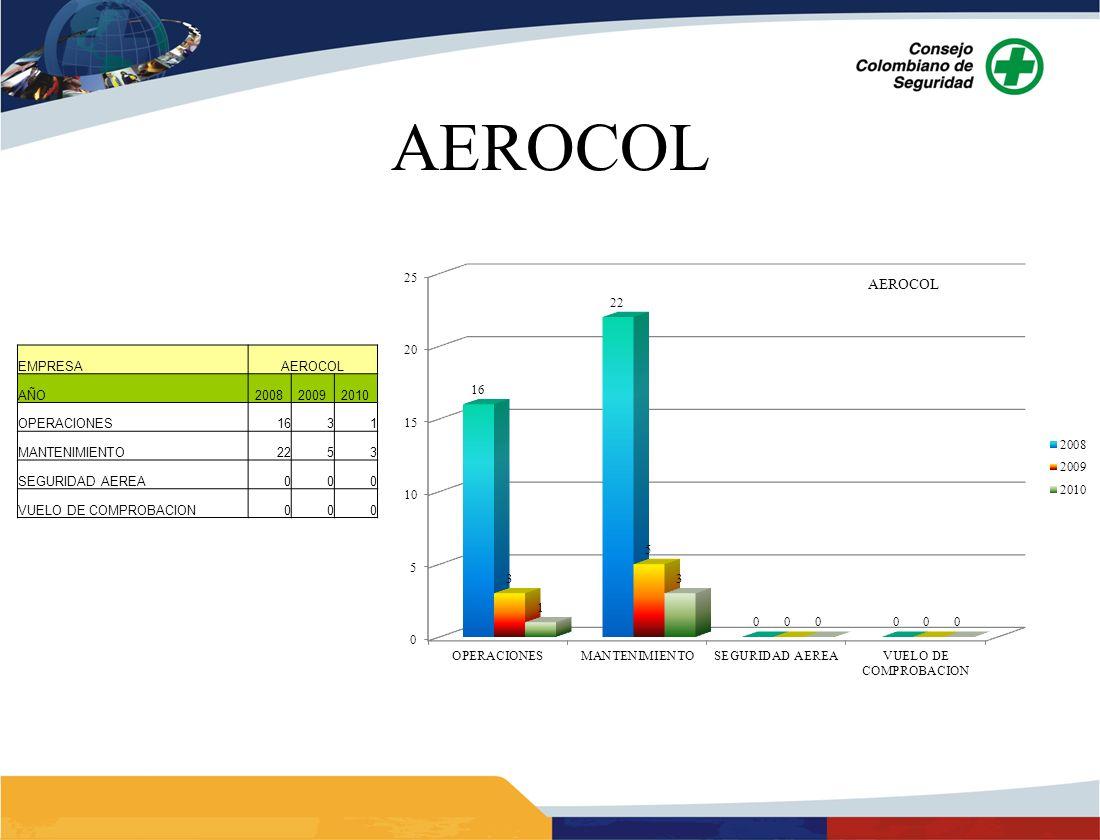 AEROCOL EMPRESAAEROCOL AÑO200820092010 OPERACIONES1631 MANTENIMIENTO2253 SEGURIDAD AEREA000 VUELO DE COMPROBACION000