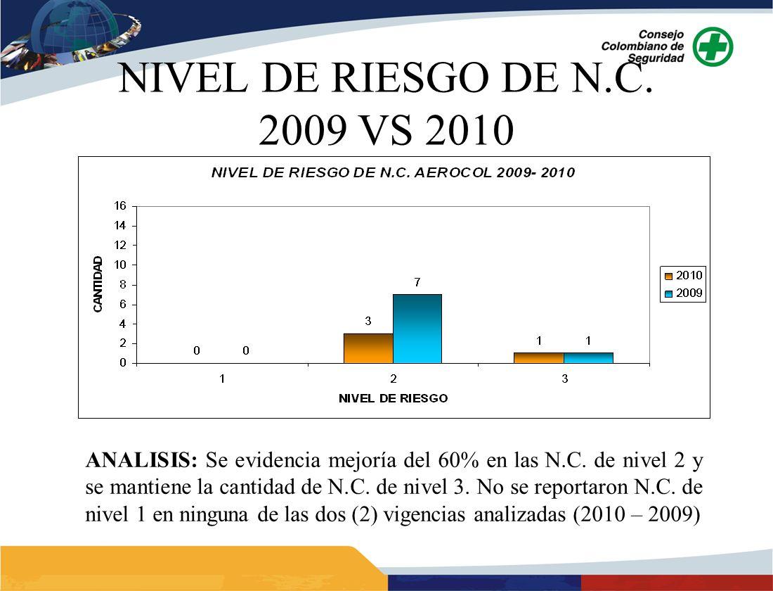 NIVEL DE RIESGO DE N.C. 2009 VS 2010 ANALISIS: Se evidencia mejoría del 60% en las N.C. de nivel 2 y se mantiene la cantidad de N.C. de nivel 3. No se