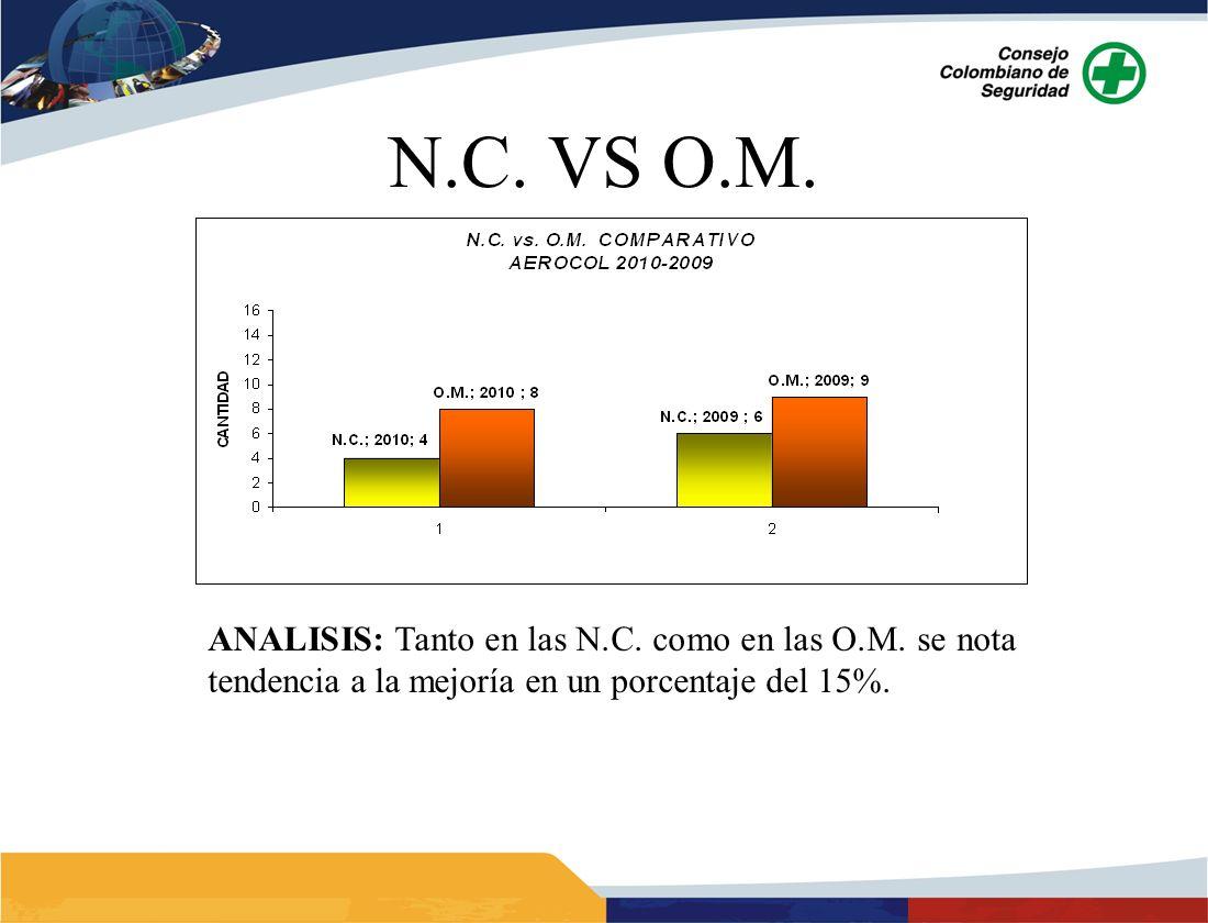 ANALISIS: Tanto en las N.C. como en las O.M. se nota tendencia a la mejoría en un porcentaje del 15%.