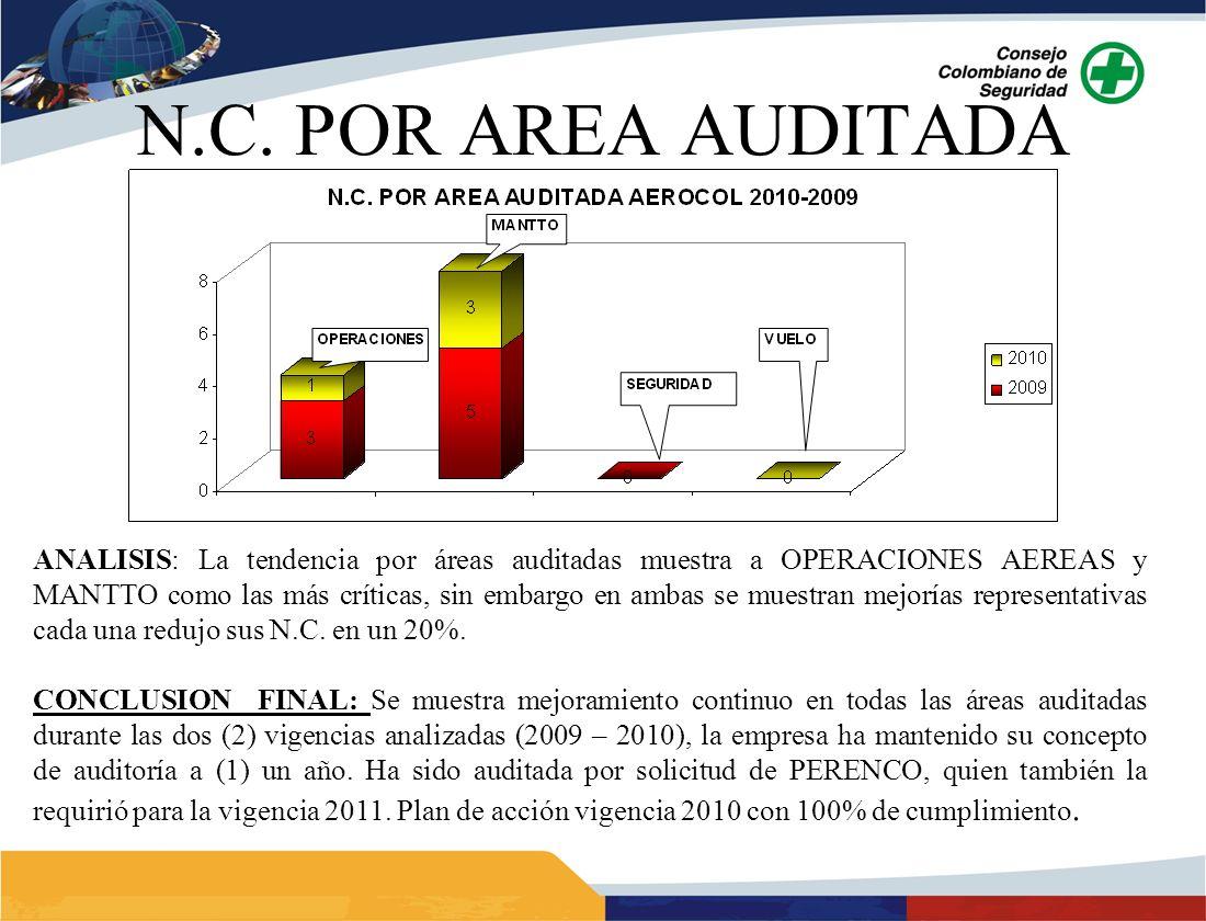 ANALISIS: La tendencia por áreas auditadas muestra a OPERACIONES AEREAS y MANTTO como las más críticas, sin embargo en ambas se muestran mejorías repr