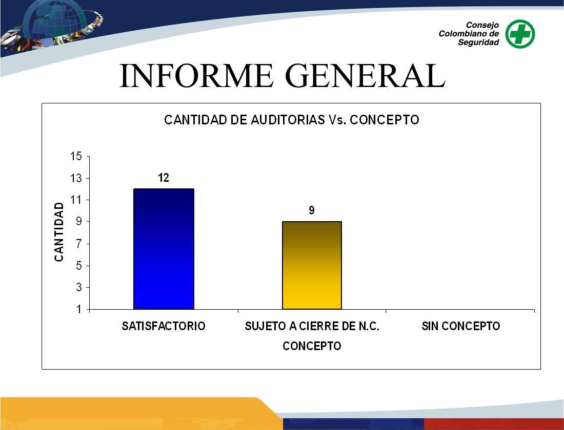 INFORMACION GENERAL S.A.S.A BASE DE OPERACIÓN: Medellín FECHA DE AUDITORIA: 2009 – 5 Y 6 de Agosto 2010 - 15 y 16 de Septiembre EQUIPO AUDITOR: 2009 – Francisco Cavallazzi y Rafael Celín 2010 – Jorge Rincón y Rafael Celín CONCEPTO: 2009 - Auditoría en un (1) año 2010 - Auditoría en seis (6) meses sujeto a cierre N.C.