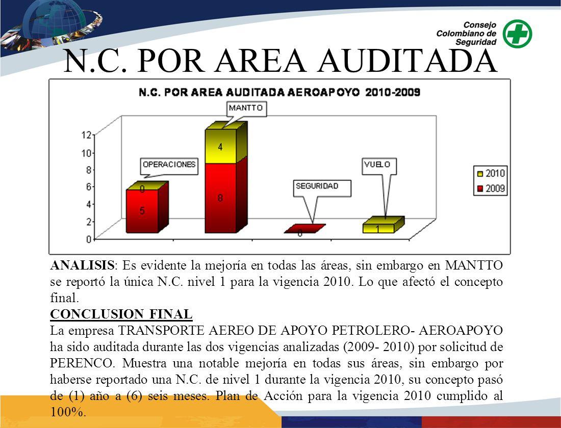 ANALISIS: Es evidente la mejoría en todas las áreas, sin embargo en MANTTO se reportó la única N.C. nivel 1 para la vigencia 2010. Lo que afectó el co