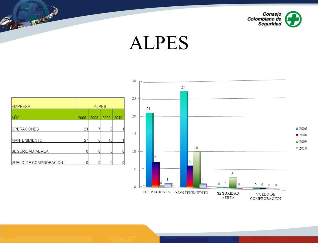 ALPES EMPRESAALPES AÑO2006200820092010 OPERACIONES21701 MANTENIMIENTO276101 SEGURIDAD AEREA0030 VUELO DE COMPROBACION0000