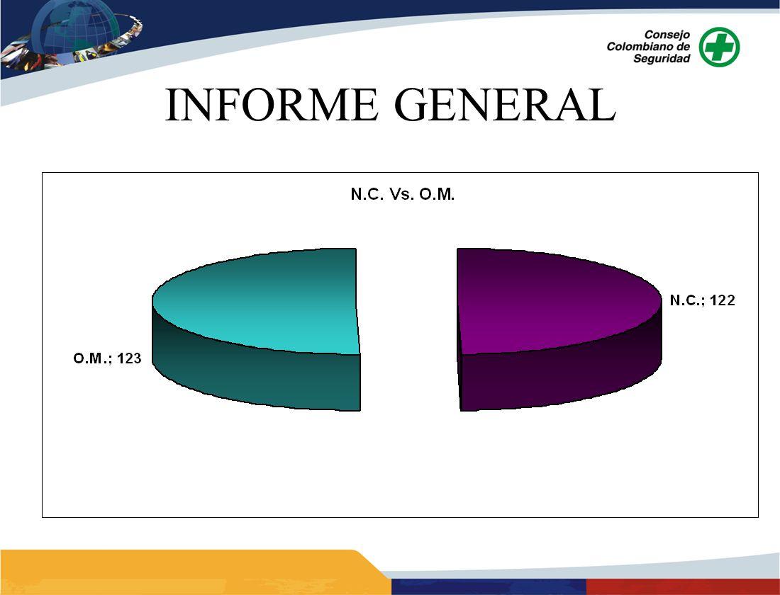 ANALISIS: Para AVIHECO, las áreas más críticas con OPERACIONES y MANTTO, en las dos (2) áreas se muestra un aumento de las N.C.