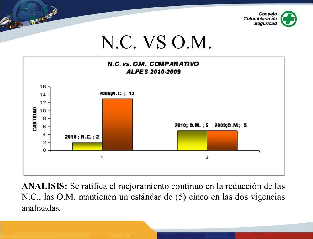 ANALISIS: Se ratifica el mejoramiento continuo en la reducción de las N.C., las O.M. mantienen un estándar de (5) cinco en las dos vigencias analizada