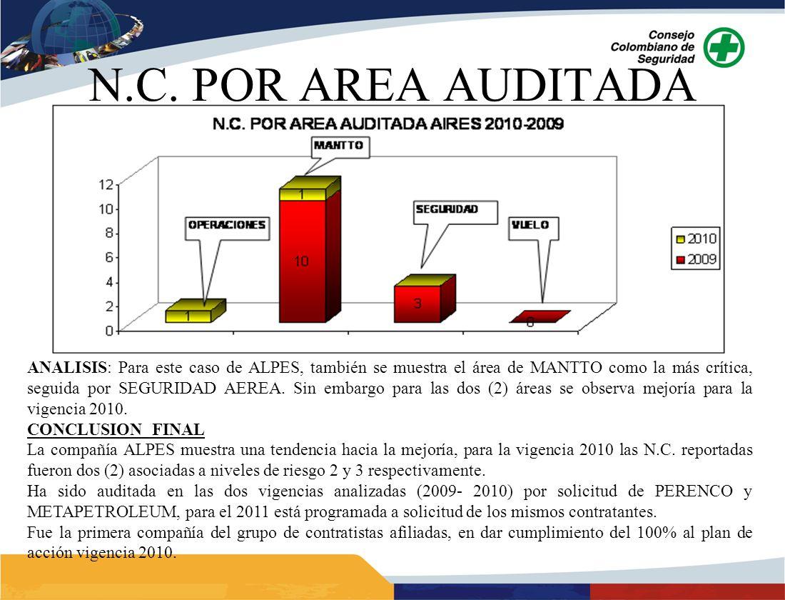ANALISIS: Para este caso de ALPES, también se muestra el área de MANTTO como la más crítica, seguida por SEGURIDAD AEREA. Sin embargo para las dos (2)