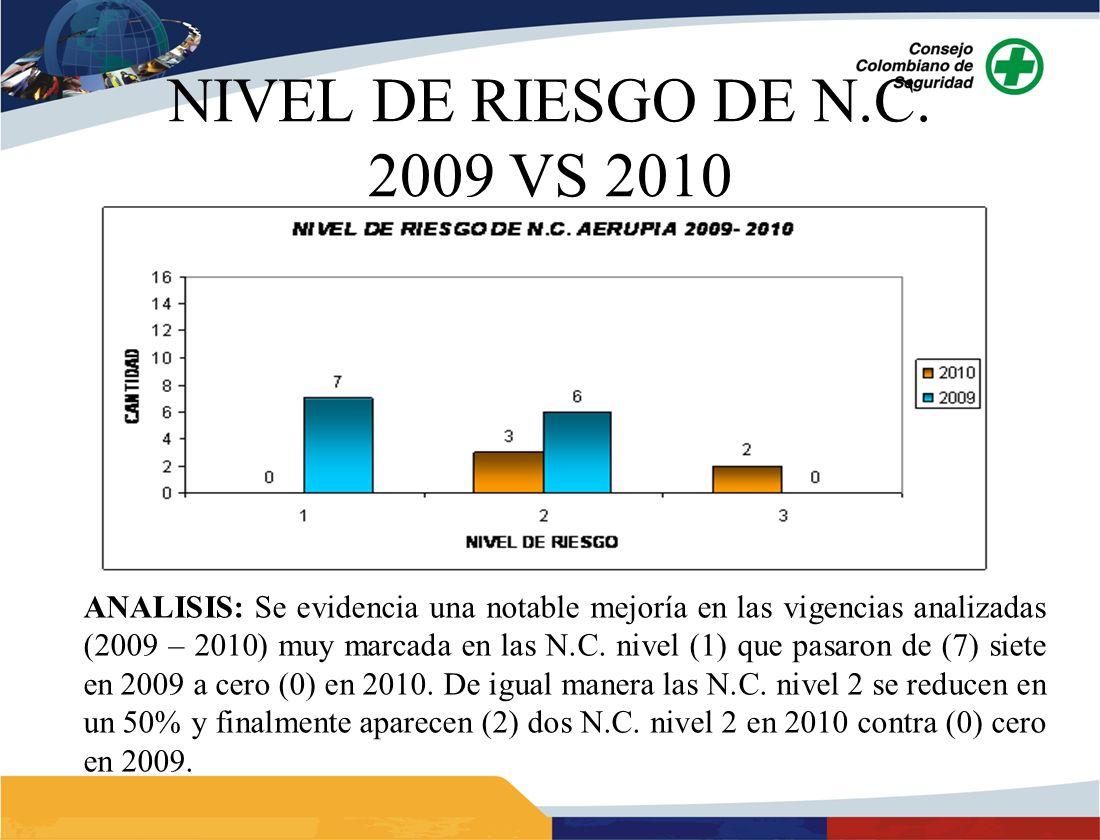 NIVEL DE RIESGO DE N.C. 2009 VS 2010 ANALISIS: Se evidencia una notable mejoría en las vigencias analizadas (2009 – 2010) muy marcada en las N.C. nive