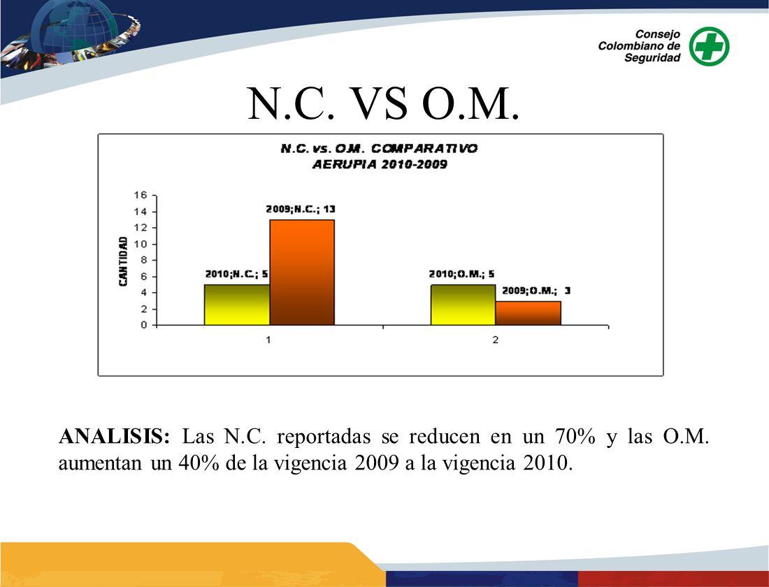 ANALISIS: Las N.C. reportadas se reducen en un 70% y las O.M. aumentan un 40% de la vigencia 2009 a la vigencia 2010.