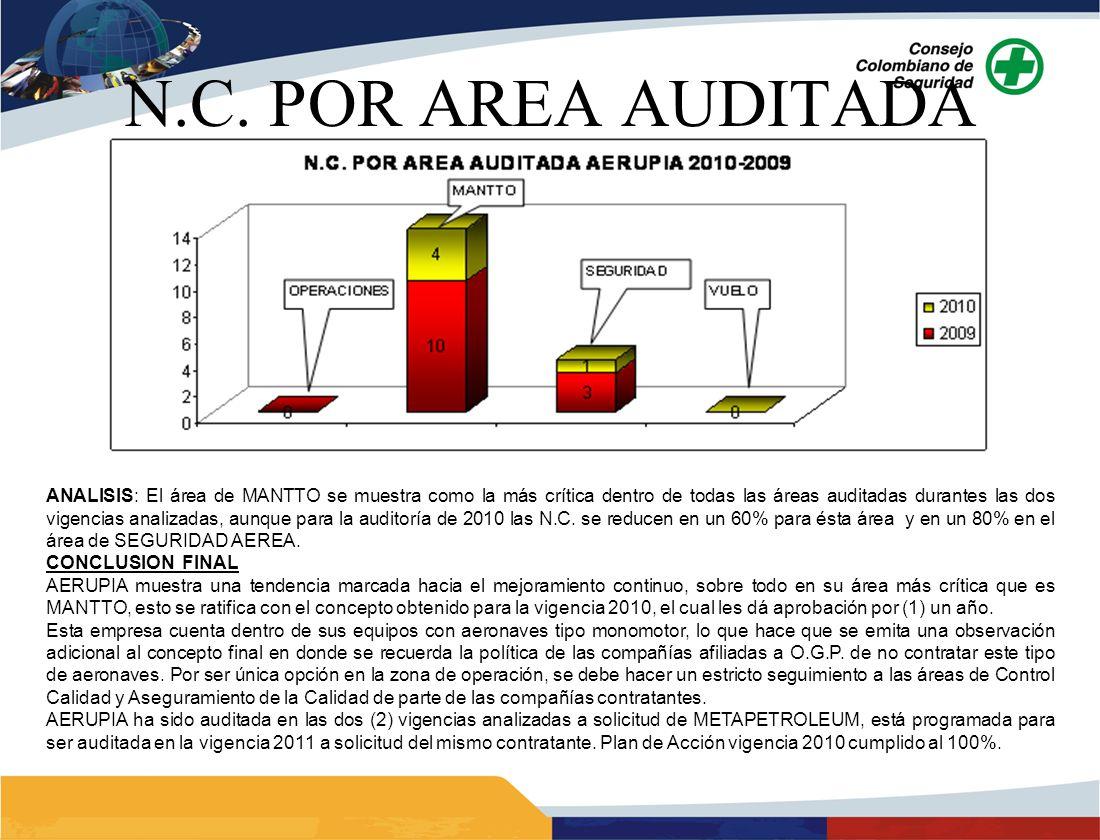 ANALISIS: El área de MANTTO se muestra como la más crítica dentro de todas las áreas auditadas durantes las dos vigencias analizadas, aunque para la auditoría de 2010 las N.C.