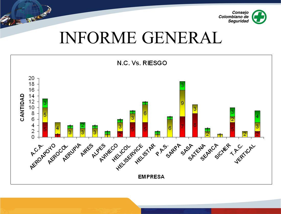 N.C.VS O.M. ANALISIS: Las N.C. reportadas equivalen al 56% del total de reportes y las O.M.
