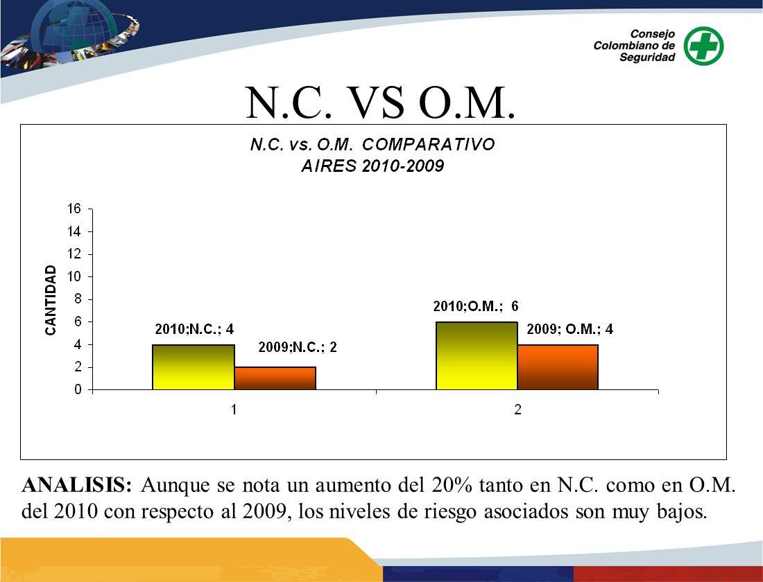 ANALISIS: Aunque se nota un aumento del 20% tanto en N.C. como en O.M. del 2010 con respecto al 2009, los niveles de riesgo asociados son muy bajos.