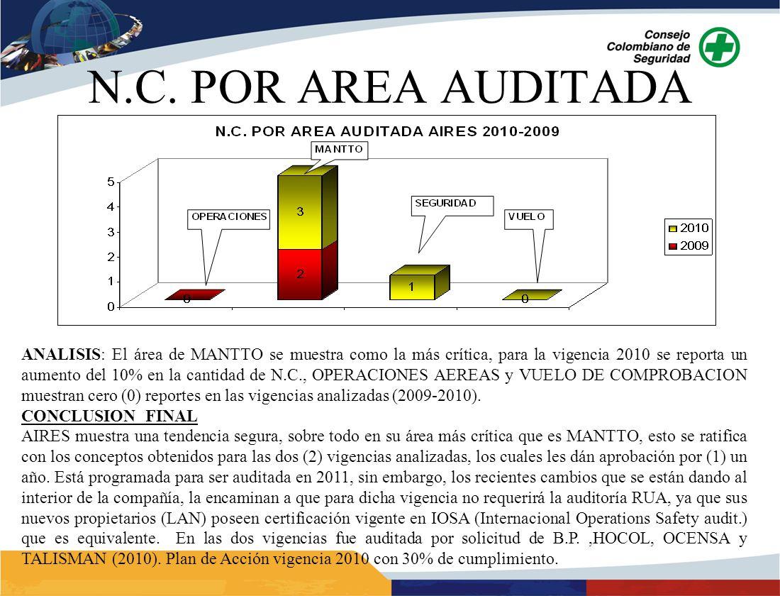 ANALISIS: El área de MANTTO se muestra como la más crítica, para la vigencia 2010 se reporta un aumento del 10% en la cantidad de N.C., OPERACIONES AEREAS y VUELO DE COMPROBACION muestran cero (0) reportes en las vigencias analizadas (2009-2010).