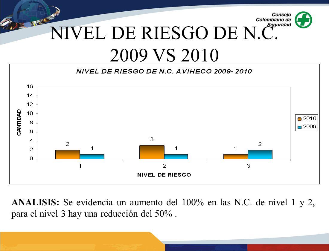 NIVEL DE RIESGO DE N.C. 2009 VS 2010 ANALISIS: Se evidencia un aumento del 100% en las N.C.