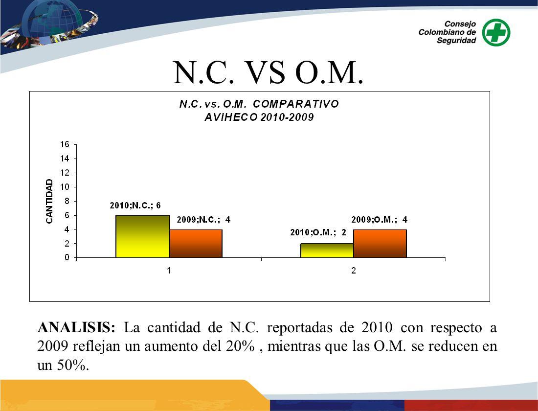 ANALISIS: La cantidad de N.C. reportadas de 2010 con respecto a 2009 reflejan un aumento del 20%, mientras que las O.M. se reducen en un 50%.