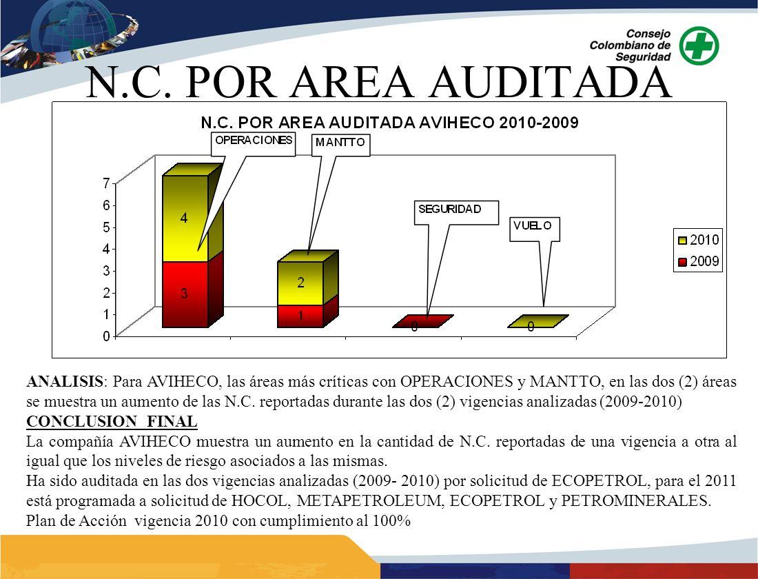 ANALISIS: Para AVIHECO, las áreas más críticas con OPERACIONES y MANTTO, en las dos (2) áreas se muestra un aumento de las N.C. reportadas durante las