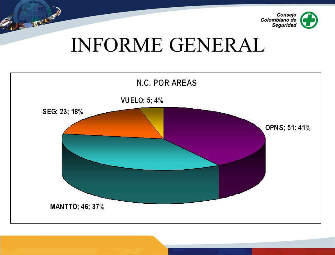 ANALISIS: Durante la vigencia 2009 las áreas críticas fueron MANTTO y VUELO DE COMPROBACION, en el 2010 el área crítica fue MANTTO, aunque muestra una reducción del 20% en las N.C.