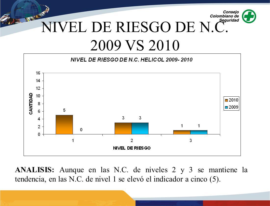 NIVEL DE RIESGO DE N.C. 2009 VS 2010 ANALISIS: Aunque en las N.C.