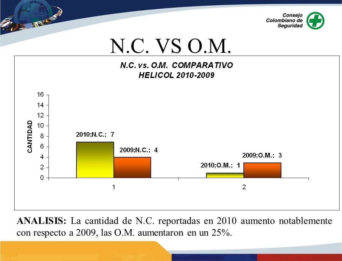 ANALISIS: La cantidad de N.C. reportadas en 2010 aumento notablemente con respecto a 2009, las O.M. aumentaron en un 25%.