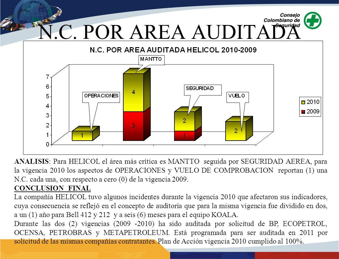 ANALISIS: Para HELICOL el área más crítica es MANTTO seguida por SEGURIDAD AEREA, para la vigencia 2010 los aspectos de OPERACIONES y VUELO DE COMPROBACION reportan (1) una N.C.