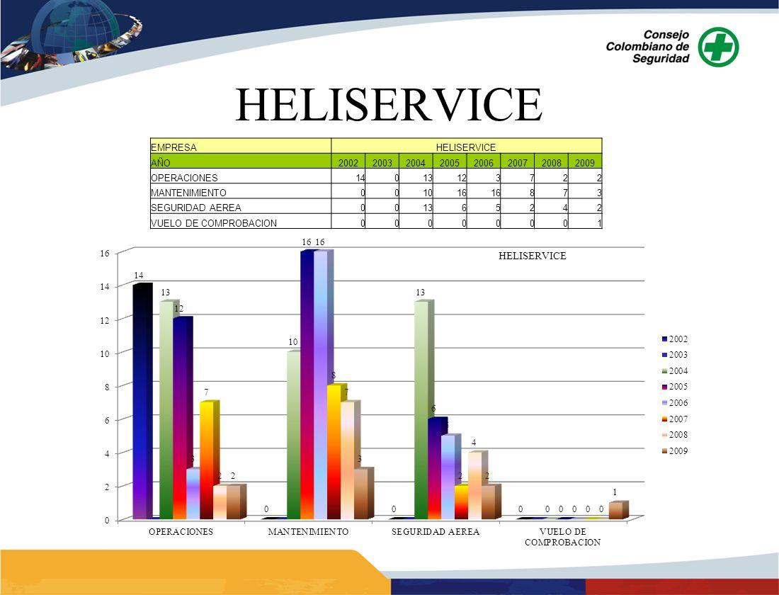 HELISERVICE EMPRESAHELISERVICE AÑO20022003200420052006200720082009 OPERACIONES14013123722 MANTENIMIENTO001016 873 SEGURIDAD AEREA001365242 VUELO DE CO