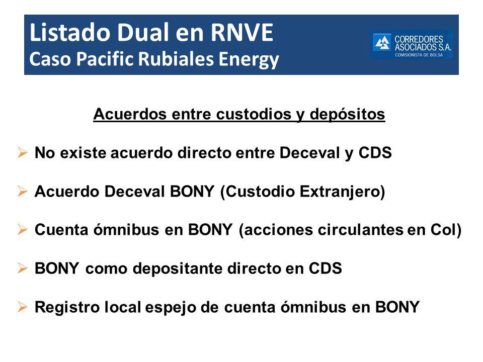 Listado Dual en RNVE Caso Pacific Rubiales Energy Acuerdos entre custodios y depósitos No existe acuerdo directo entre Deceval y CDS Acuerdo Deceval B