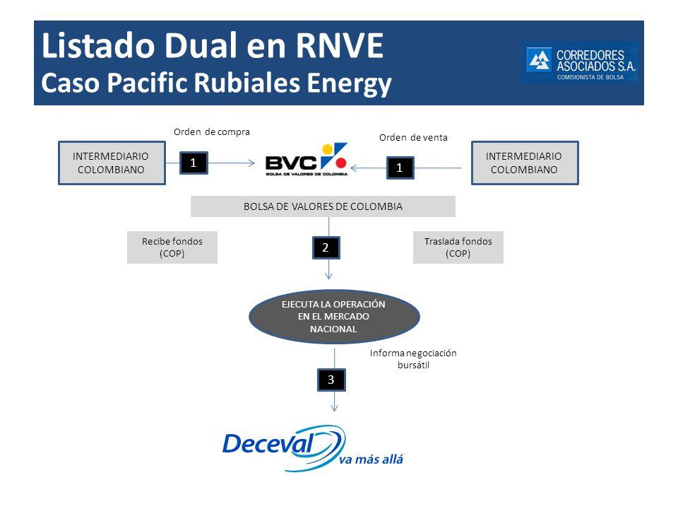 Listado Dual en RNVE Caso Pacific Rubiales Energy INTERMEDIARIO COLOMBIANO Orden de compra Recibe fondos (COP) 1 Orden de venta 1 INTERMEDIARIO COLOMB