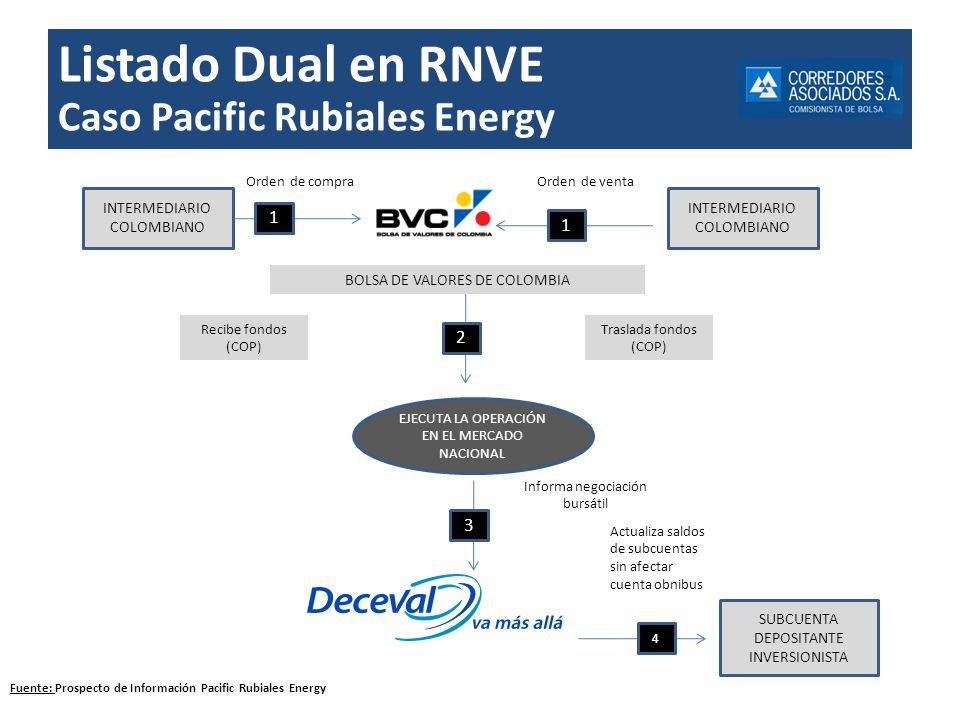 Listado Dual en RNVE Caso Pacific Rubiales Energy INTERMEDIARIO COLOMBIANO SUBCUENTA DEPOSITANTE INVERSIONISTA Orden de compra Actualiza saldos de sub