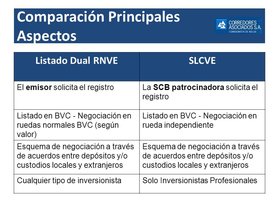 Comparación Principales Aspectos Listado Dual RNVESLCVE El emisor solicita el registroLa SCB patrocinadora solicita el registro Listado en BVC - Negoc