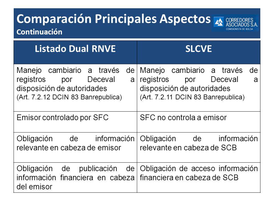 Comparación Principales Aspectos Continuación Listado Dual RNVESLCVE Manejo cambiario a través de registros por Deceval a disposición de autoridades (