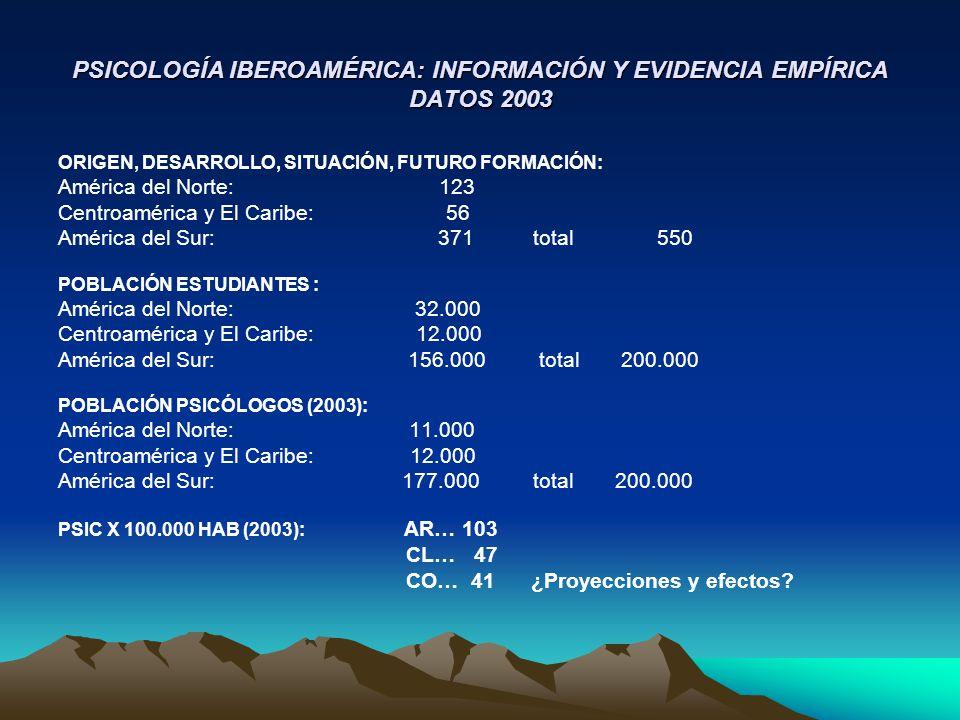 PSICOLOGÍA IBEROAMÉRICA: INFORMACIÓN Y EVIDENCIA EMPÍRICA DATOS 2003 ORIGEN, DESARROLLO, SITUACIÓN, FUTURO FORMACIÓN: América del Norte: 123 Centroamé