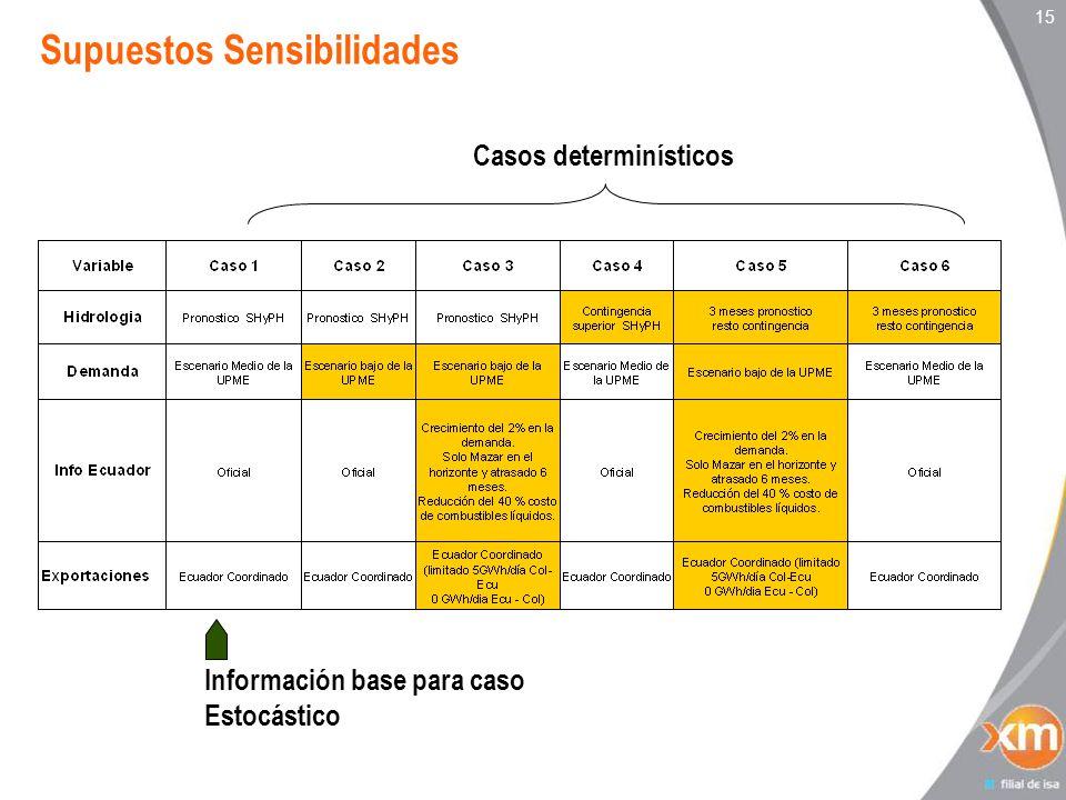 15 Supuestos Sensibilidades Casos determinísticos Información base para caso Estocástico