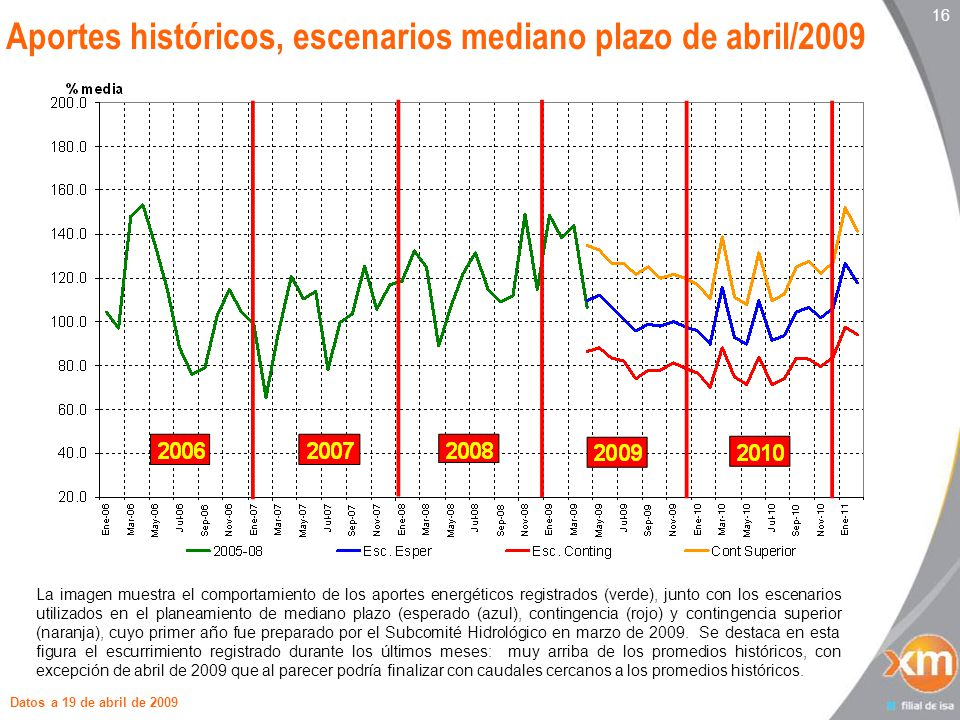 16 Aportes históricos, escenarios mediano plazo de abril/2009 Datos a 19 de abril de 2009 La imagen muestra el comportamiento de los aportes energéticos registrados (verde), junto con los escenarios utilizados en el planeamiento de mediano plazo (esperado (azul), contingencia (rojo) y contingencia superior (naranja), cuyo primer año fue preparado por el Subcomité Hidrológico en marzo de 2009.