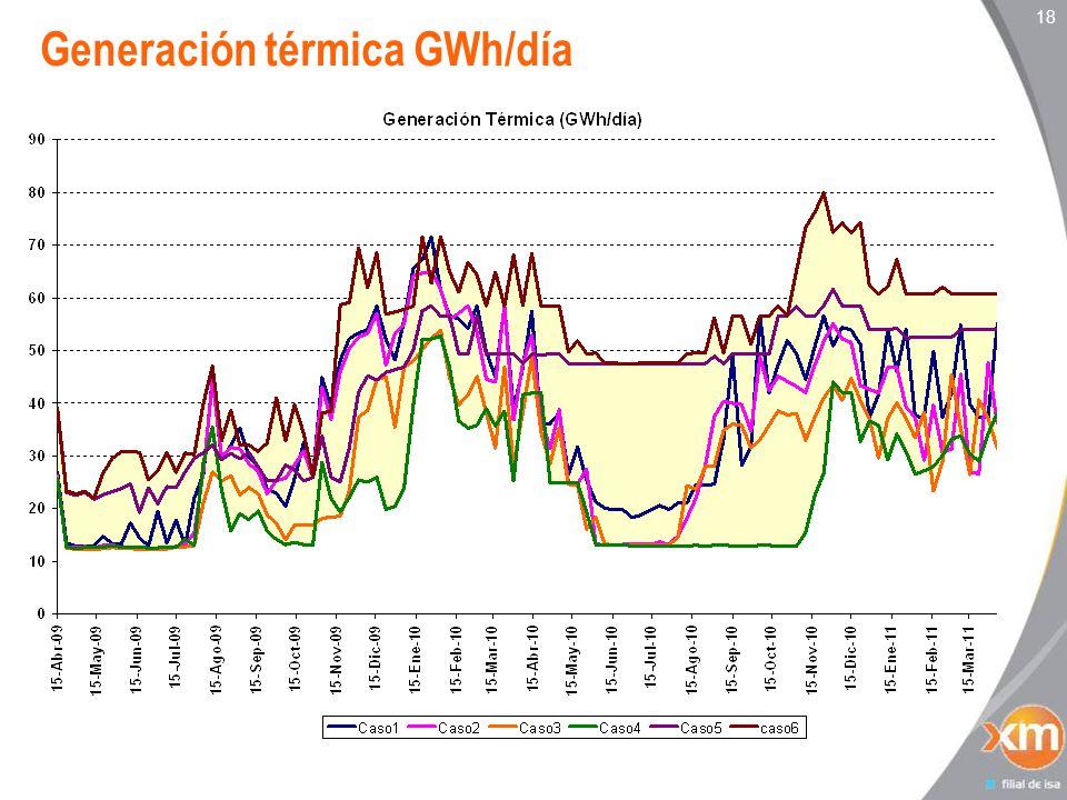 18 Generación térmica GWh/día