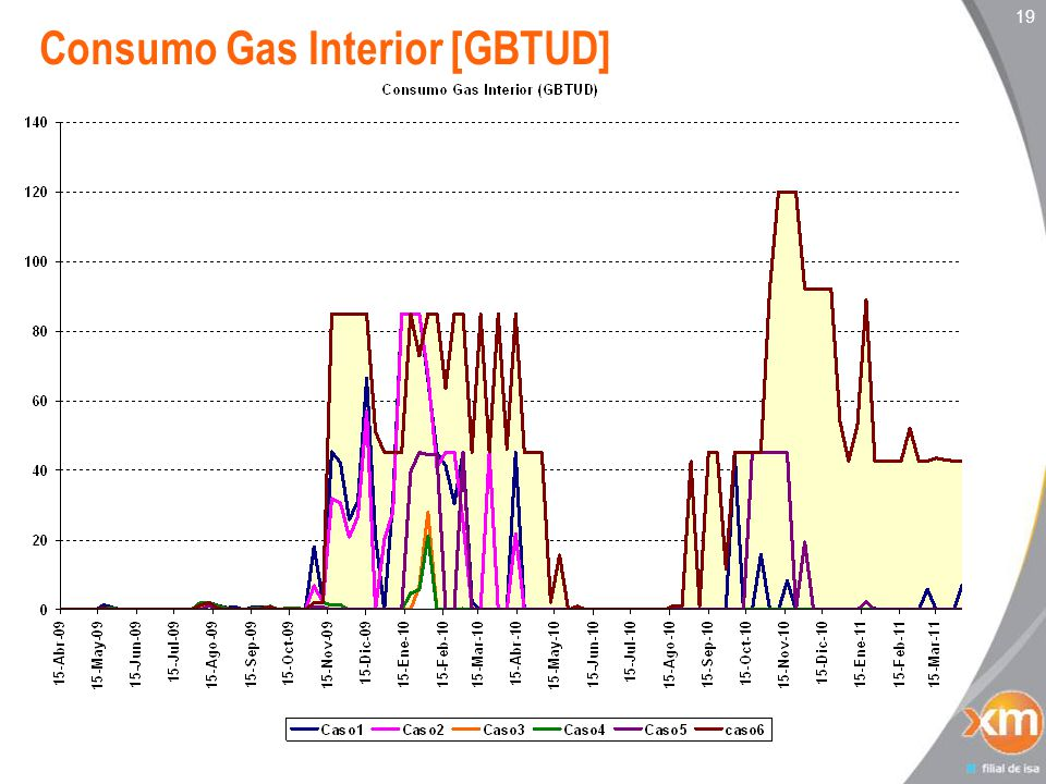 19 Consumo Gas Interior [GBTUD]