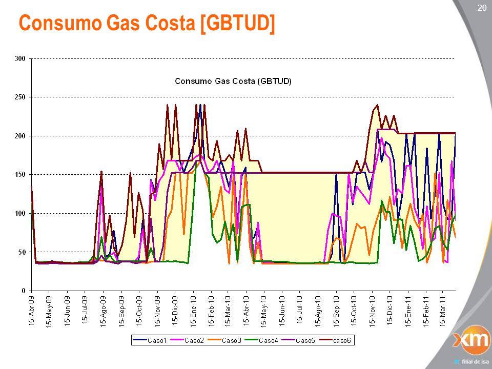 20 Consumo Gas Costa [GBTUD]