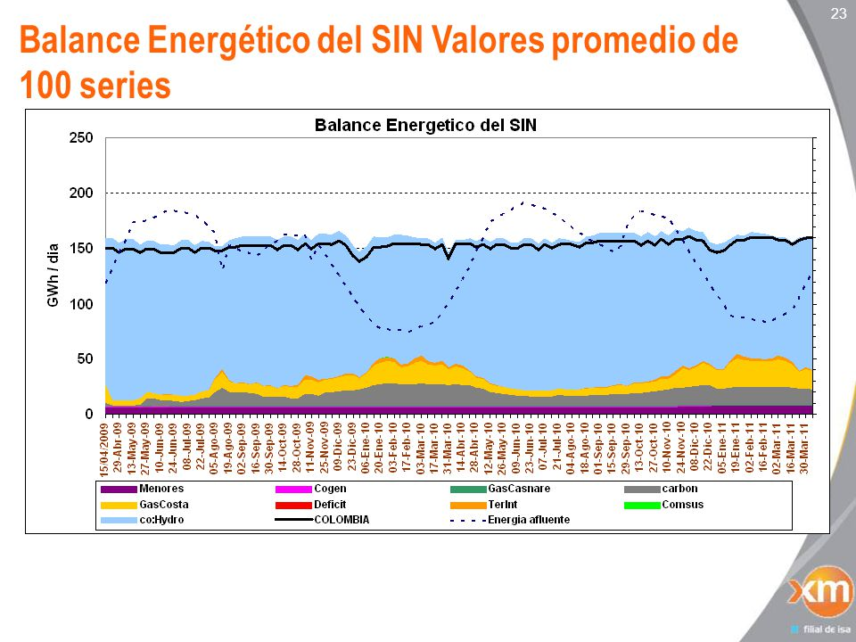 23 Balance Energético del SIN Valores promedio de 100 series