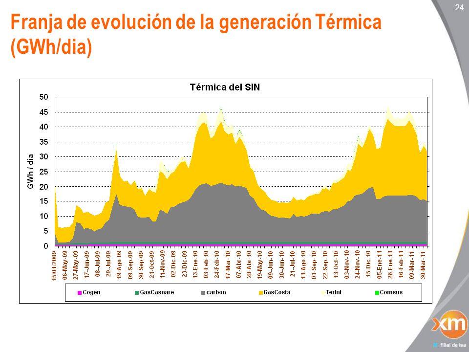 24 Franja de evolución de la generación Térmica (GWh/dia)