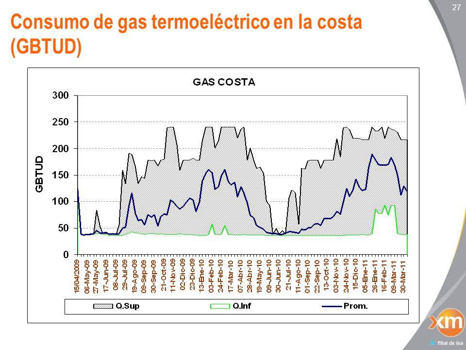 27 Consumo de gas termoeléctrico en la costa (GBTUD)