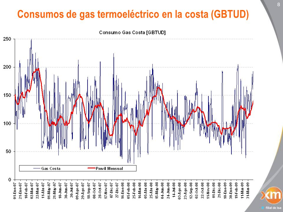 8 Consumos de gas termoeléctrico en la costa (GBTUD)