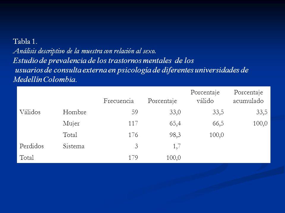Tabla 1. Análisis descriptivo de la muestra con relación al sexo. Estudio de prevalencia de los trastornos mentales de los usuarios de consulta extern