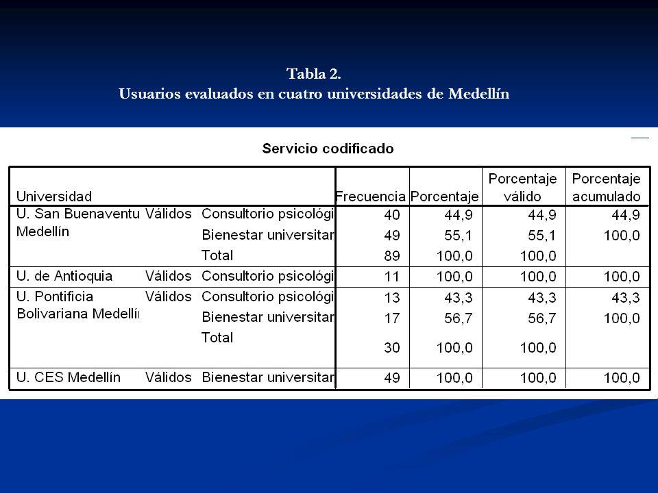 Tabla 2. Usuarios evaluados en cuatro universidades de Medellín