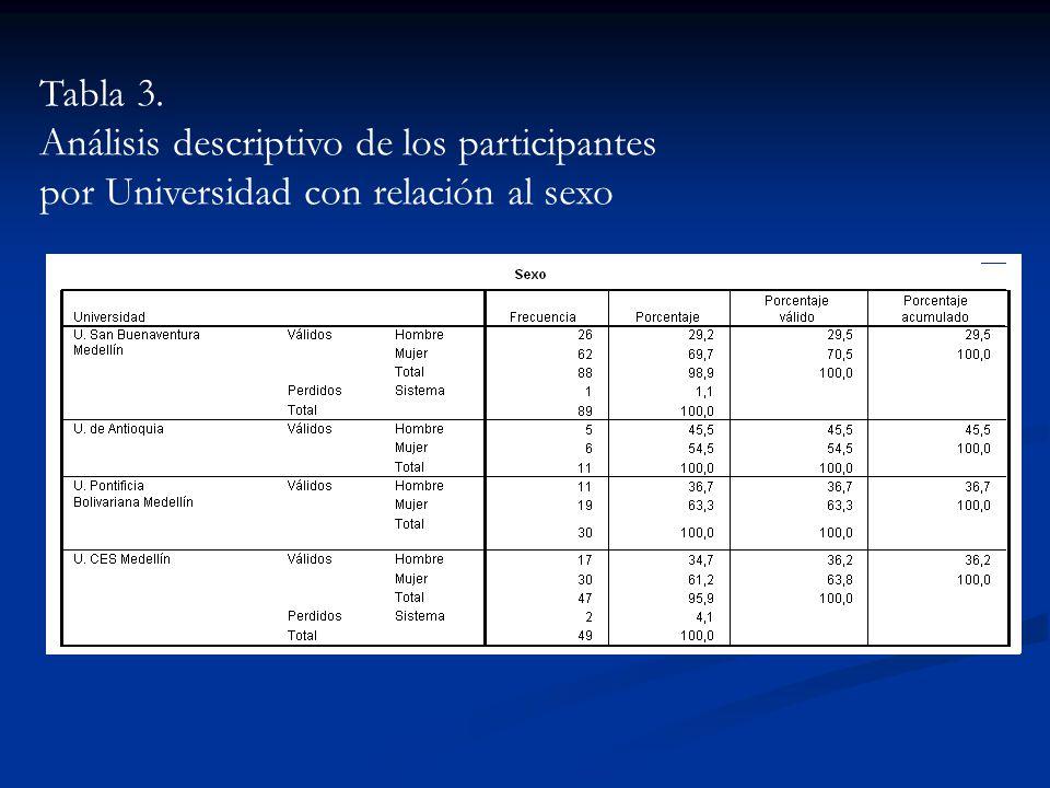 Tabla 3. Análisis descriptivo de los participantes por Universidad con relación al sexo