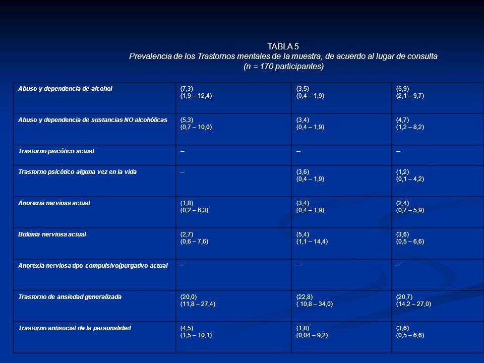 TABLA 5 Prevalencia de los Trastornos mentales de la muestra, de acuerdo al lugar de consulta (n = 170 participantes) Abuso y dependencia de alcohol(7